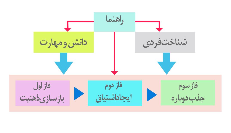 شکل3: سیستم KLR (Knowledge-based Love Recovery)